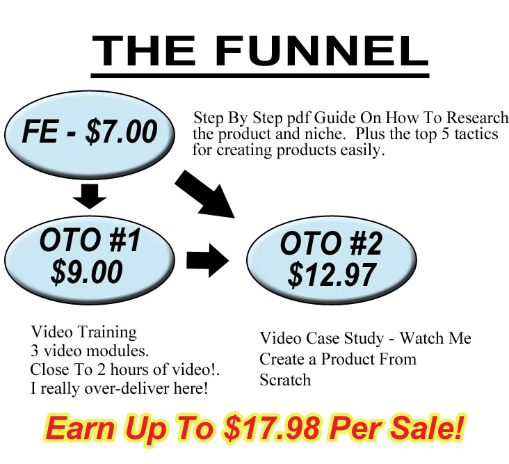 The funnel graphic